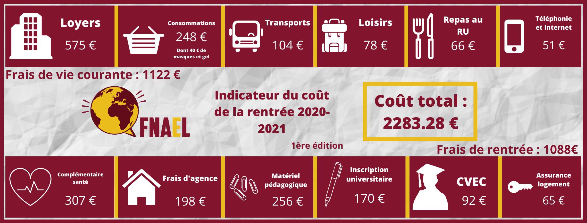 FNAEL CDR 2020